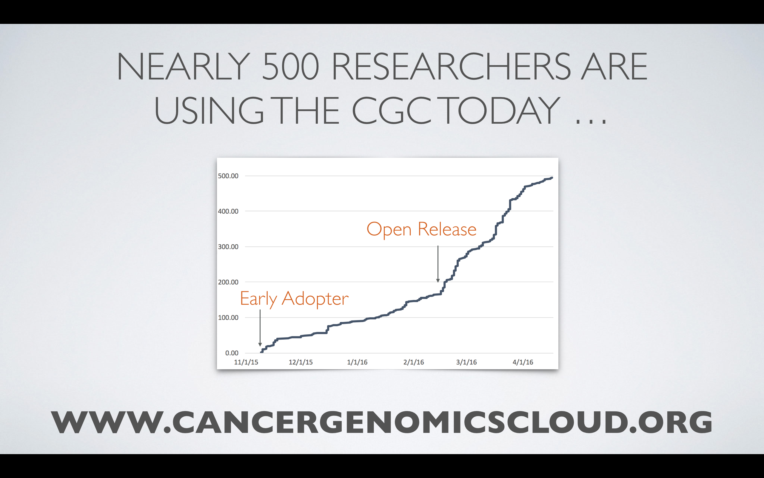 Early uptake for the Cancer Genomics Cloud. Sign up to use now for free.