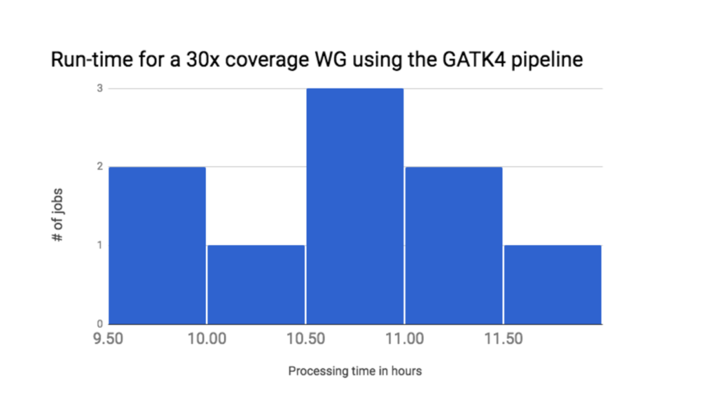 GATK4 whole genome run time on Seven Bridges